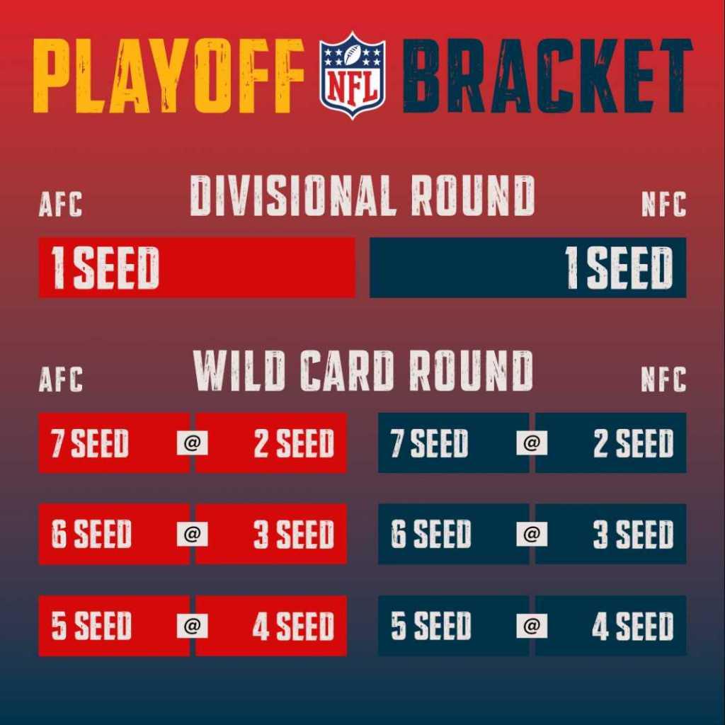 NFL Playoff neu